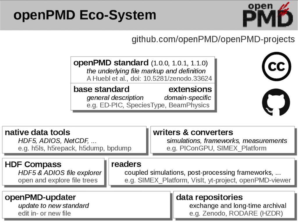 OpenPMD standard Eco-system